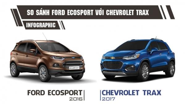 [Infographic] Chevrolet Trax có gì để đấu Ford Ecosport tại Việt Nam?